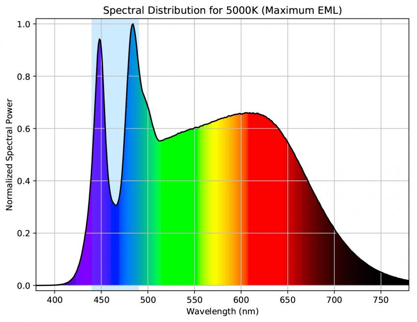 Spectral Distribution 5000k